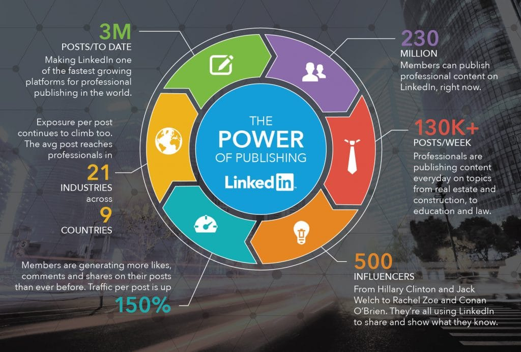Publish LinkedIn Articles on regular basis - The power of publishing on linked in