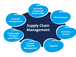 Top 4 Ways to Reach Exceptional Supply Chain Optimization